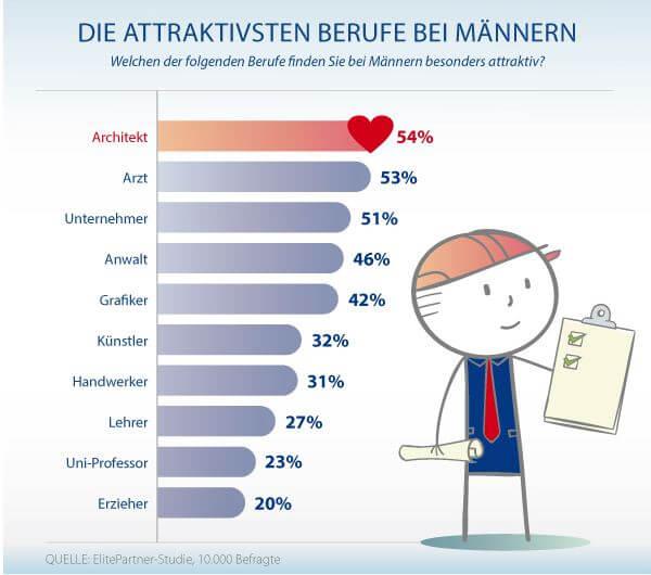 Was Frauen attraktiv in Männer Umfrage finden